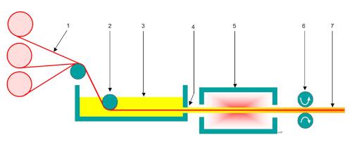 Fiberglass Process