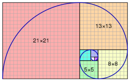 Fibonacci sequence Facts